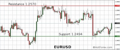 analyse,euro,dollar,devises,forex,trading